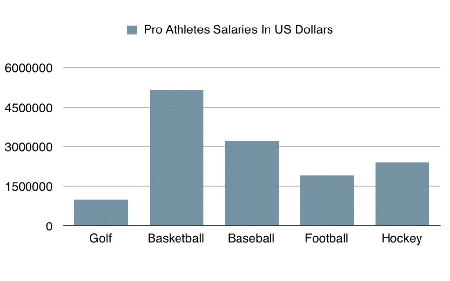 are athletes paid too much in comparison to some other professionals
